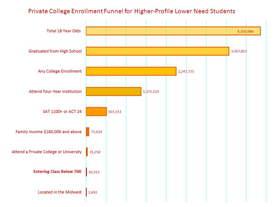 Private College Enrollment Funnel for Higher-Profile Lower Need Students