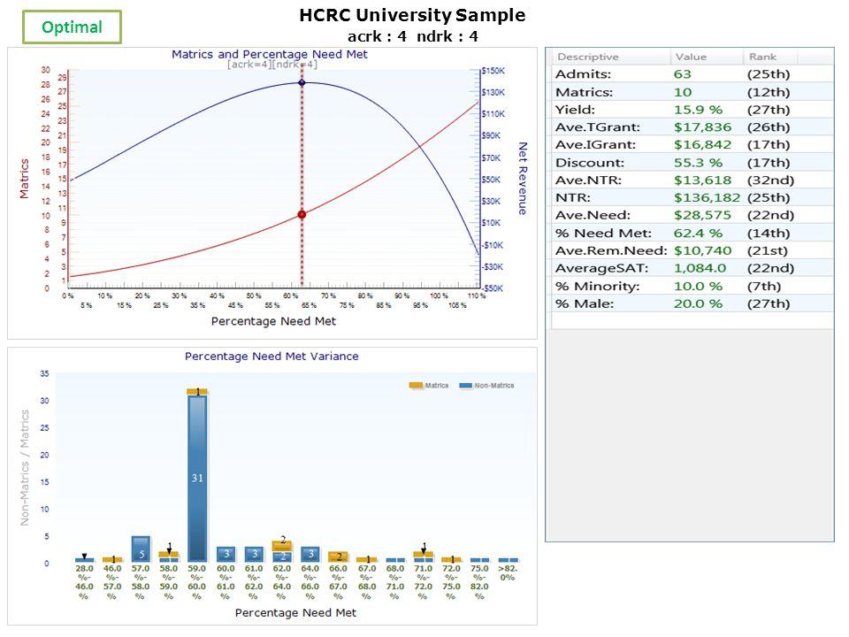 acrk : 4 ndrk : 4 Optimal HCRC University Sample