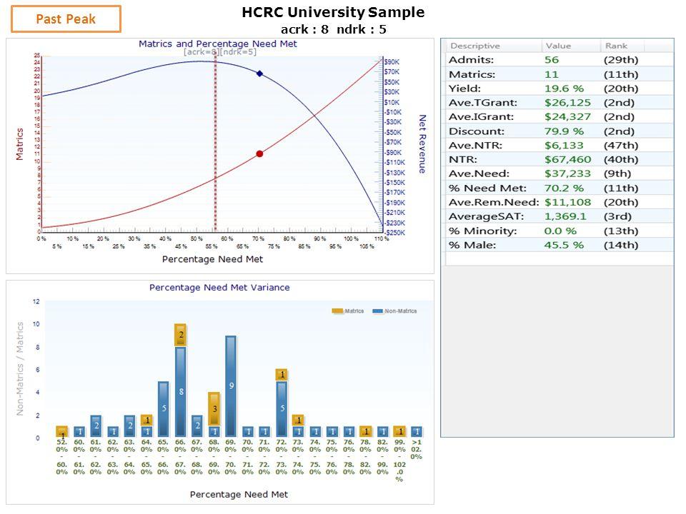 acrk : 8 ndrk : 5 Past Peak HCRC University Sample
