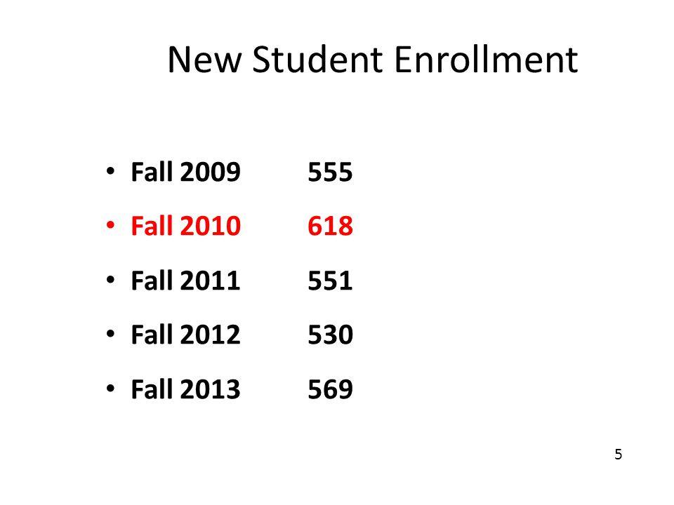 New Student Enrollment Fall 2009 555 Fall 2010 618 Fall 2011551 Fall 2012530 Fall 2013569 5