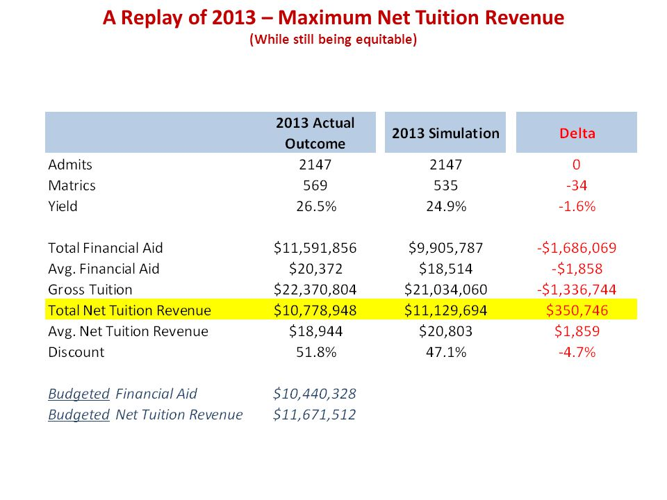 A Replay of 2013 – Maximum Net Tuition Revenue (While still being equitable)