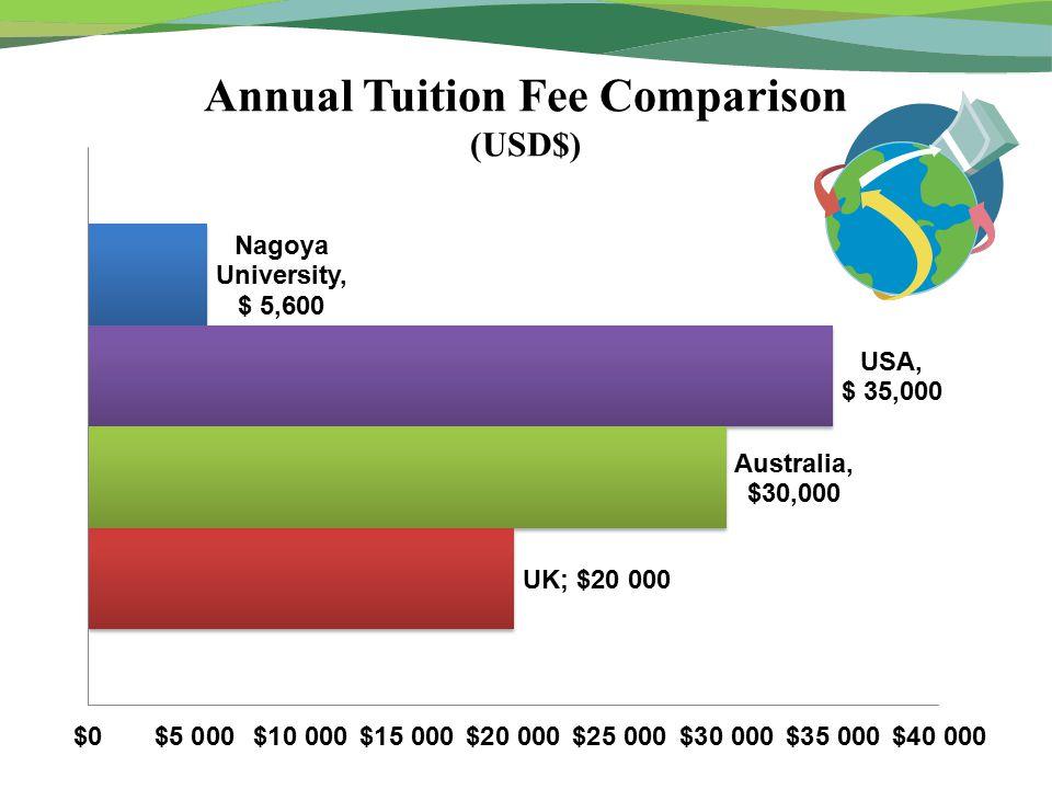 Annual Tuition Fee Comparison (USD$)