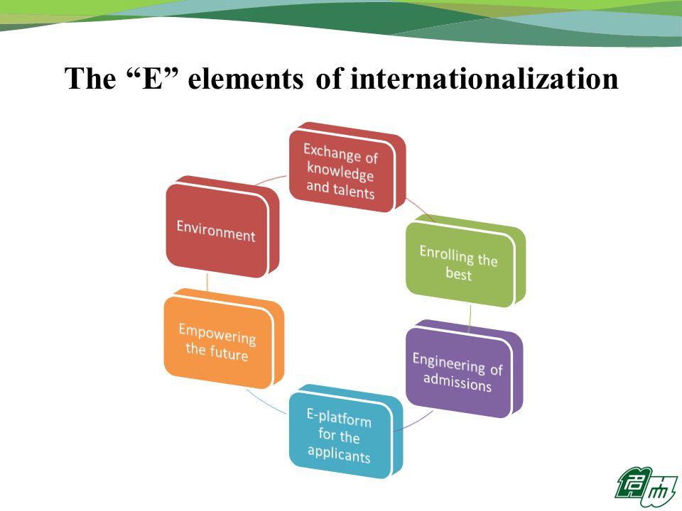 The E elements of internationalization