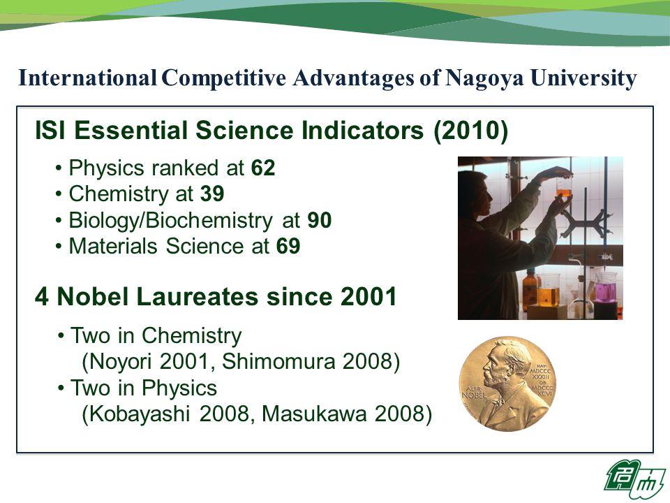 International Competitive Advantages of Nagoya University ISI Essential Science Indicators (2010) 4 Nobel Laureates since 2001 Two in Chemistry (Noyori 2001, Shimomura 2008) Two in Physics (Kobayashi 2008, Masukawa 2008) Physics ranked at 62 Chemistry at 39 Biology/Biochemistry at 90 Materials Science at 69