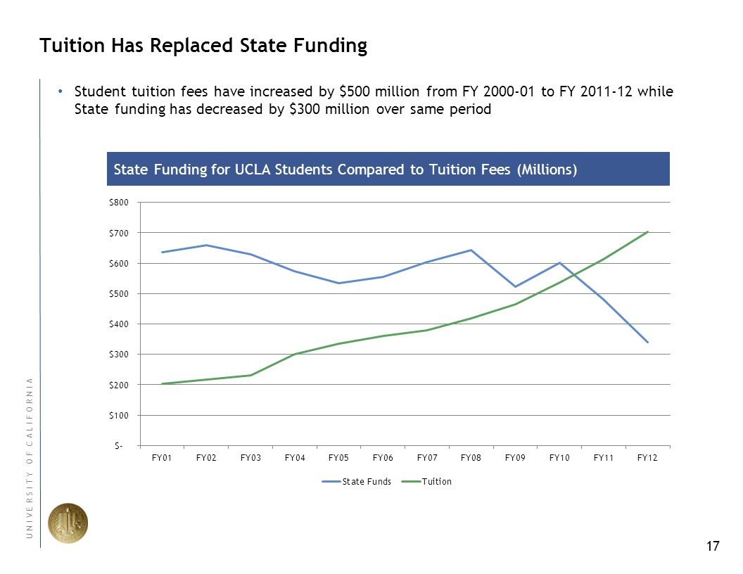 17 U N I V E R S I T Y O F C A L I F O R N I A Tuition Has Replaced State Funding State Funding for UCLA Students Compared to Tuition Fees (Millions) Student tuition fees have increased by $500 million from FY 2000-01 to FY 2011-12 while State funding has decreased by $300 million over same period