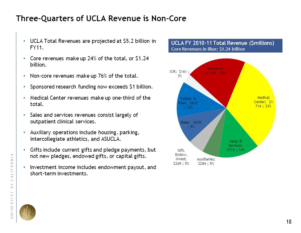 18 U N I V E R S I T Y O F C A L I F O R N I A Three-Quarters of UCLA Revenue is Non-Core UCLA Total Revenues are projected at $5.2 billion in FY11.
