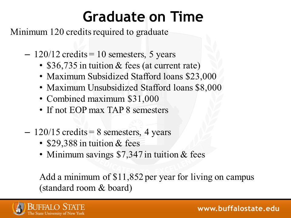 Graduate on Time Minimum 120 credits required to graduate – 120/12 credits = 10 semesters, 5 years $36,735 in tuition & fees (at current rate) Maximum Subsidized Stafford loans $23,000 Maximum Unsubsidized Stafford loans $8,000 Combined maximum $31,000 If not EOP max TAP 8 semesters – 120/15 credits = 8 semesters, 4 years $29,388 in tuition & fees Minimum savings $7,347 in tuition & fees Add a minimum of $11,852 per year for living on campus (standard room & board)