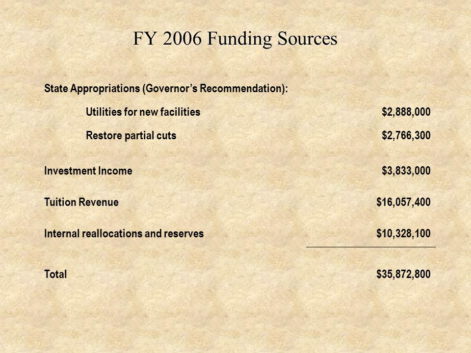 FY 2006 Funding Sources State Appropriations (Governor's Recommendation): Utilities for new facilities$2,888,000 Restore partial cuts$2,766,300 Investment Income$3,833,000 Tuition Revenue$16,057,400 Internal reallocations and reserves$10,328,100 Total$35,872,800