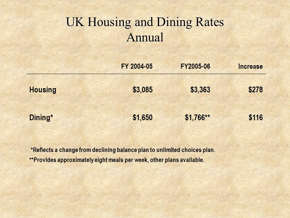 UK Housing and Dining Rates Annual FY 2004-05FY2005-06Increase Housing$3,085$3,363$278 Dining*$1,650$1,766**$116 *Reflects a change from declining balance plan to unlimited choices plan.