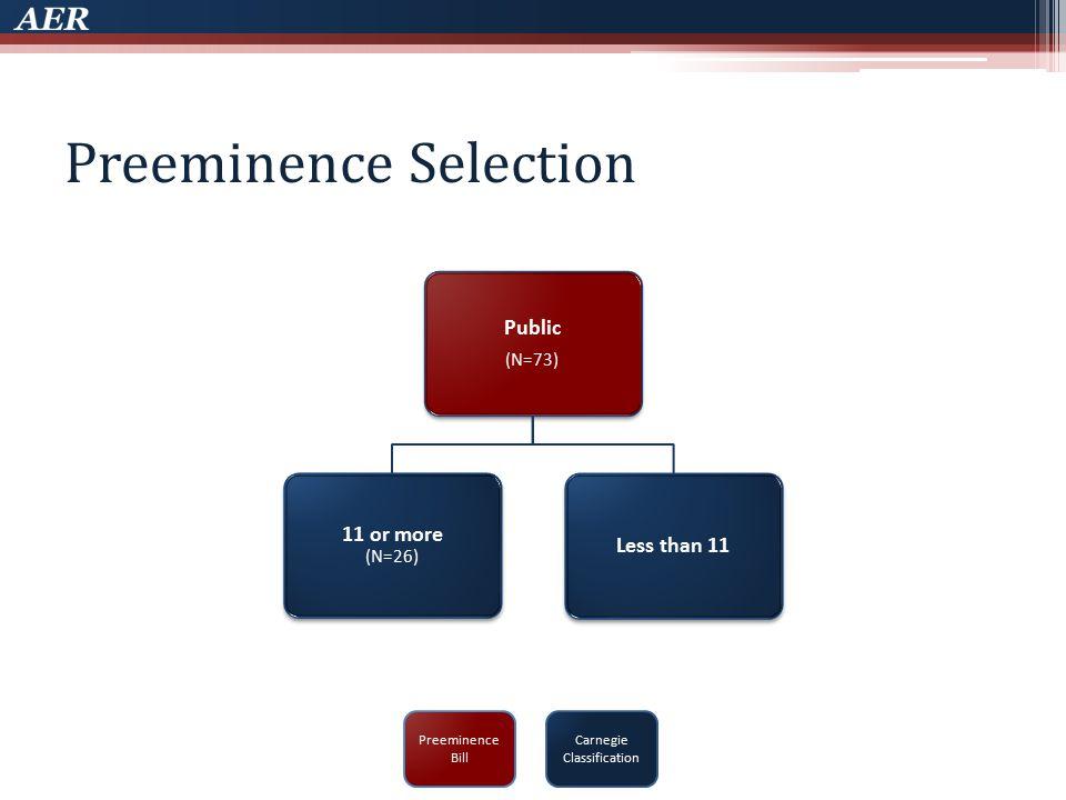 Preeminence Selection Carnegie Classification Preeminence Bill