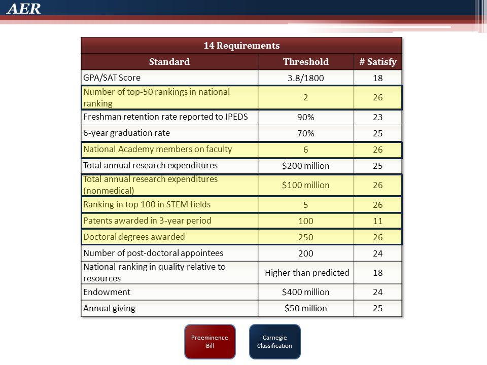 Carnegie Classification Preeminence Bill