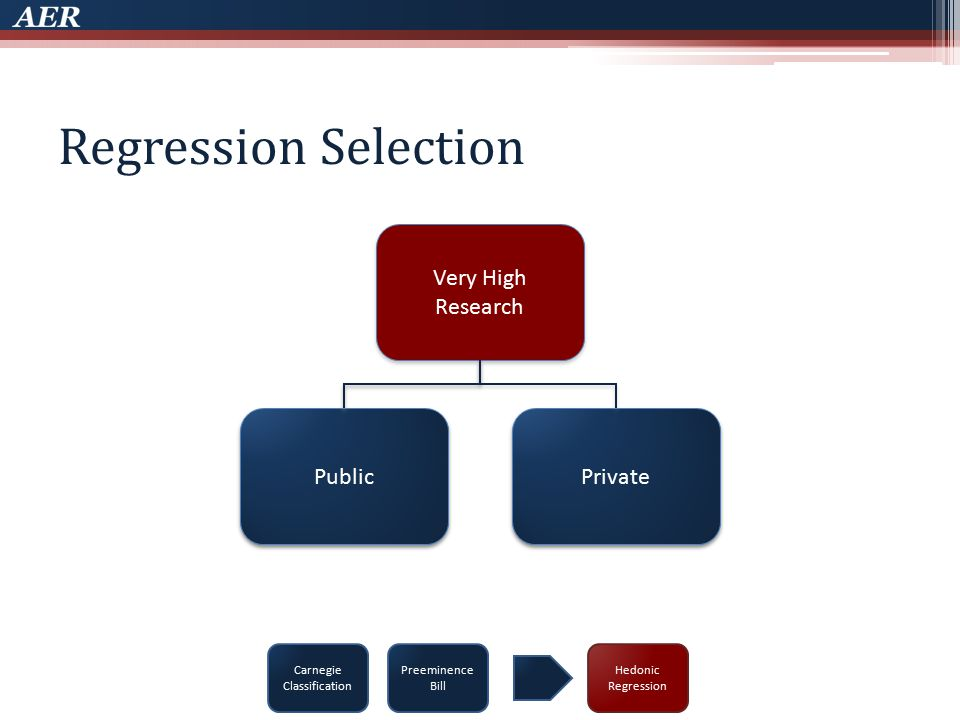 Regression Selection Carnegie Classification Preeminence Bill Very High Research Public Private Hedonic Regression