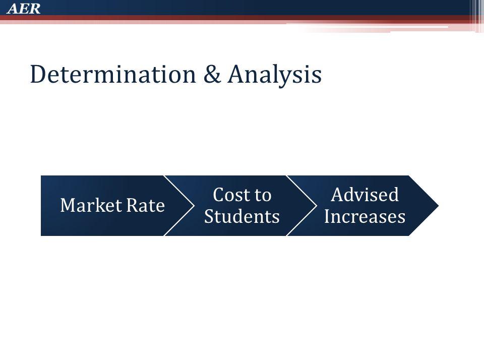 Regression Model External Sum of all external revenues Rank 1-29, 30-59, 60-89, etc.
