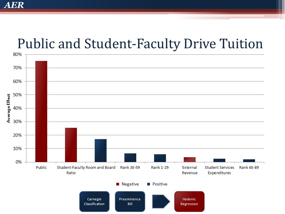 Public and Student-Faculty Drive Tuition Carnegie Classification Preeminence Bill NegativePositive Hedonic Regression