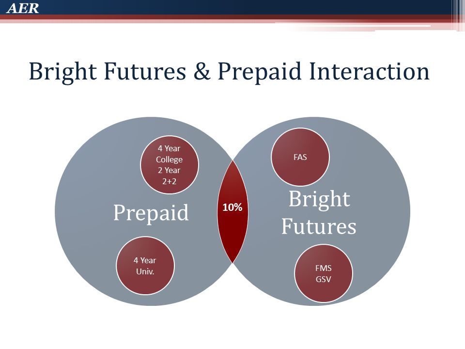 Bright Futures Prepaid Bright Futures & Prepaid Interaction 4 Year Univ.
