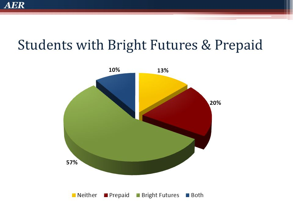 Students with Bright Futures & Prepaid