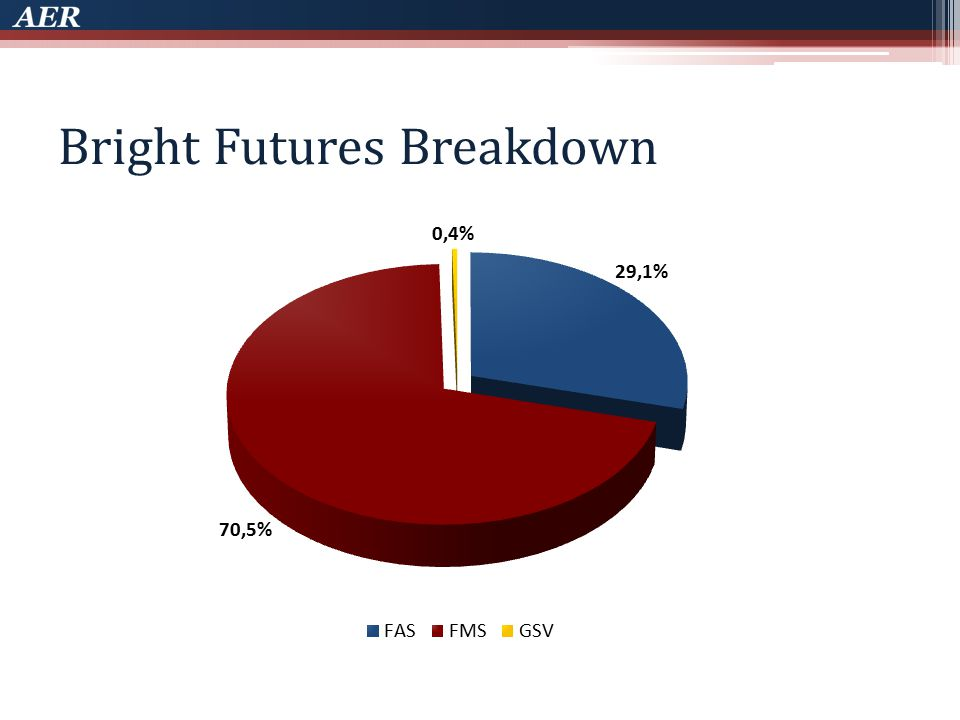 Bright Futures Breakdown
