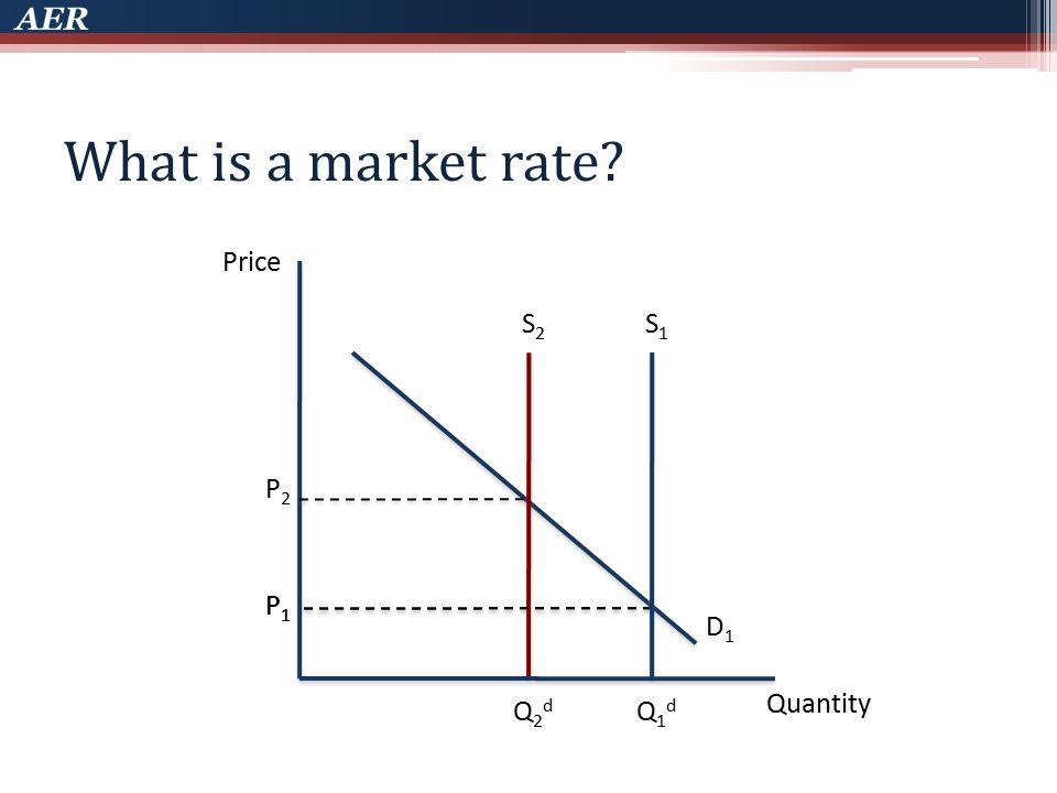 What is a market rate? Price Quantity D1D1 S1S1 S2S2 P1P1 P2P2 P1P1 Q1dQ1d Q2dQ2d