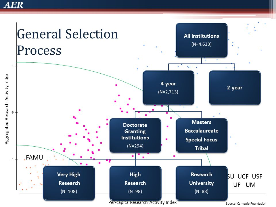 General Market General Selection Process Very High Research (N=108) Public (N=73) Private (N=35) Public (N=73) Solutions Preeminence Bill Carnegie Classification