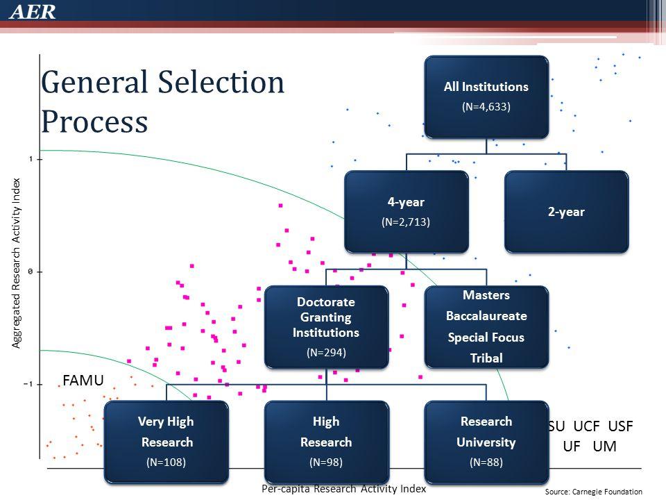 Estimated Tuition Carnegie Classification Preeminence Bill Hedonic Regression
