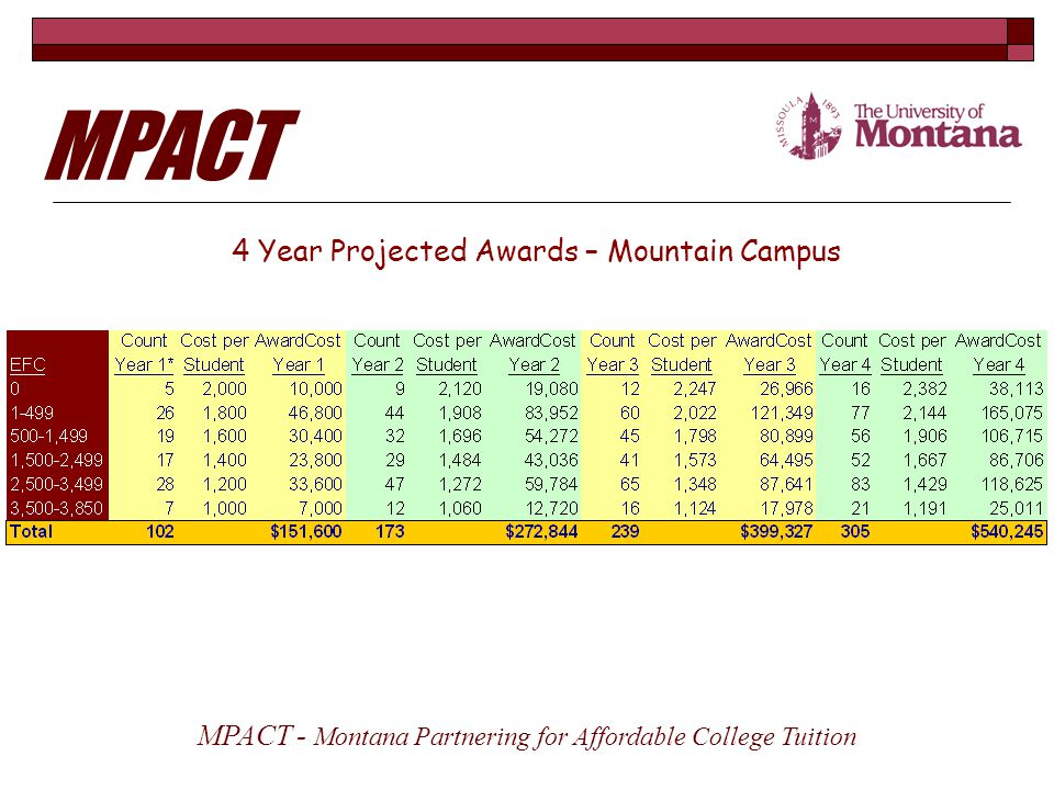 4 Year Projected Awards – Mountain Campus MPACT - Montana Partnering for Affordable College Tuition MPACT