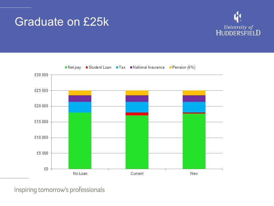 Graduate on £25k