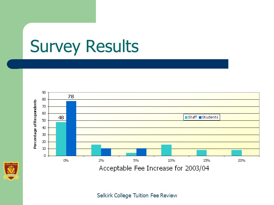 Selkirk College Tuition Fee Review Survey Results