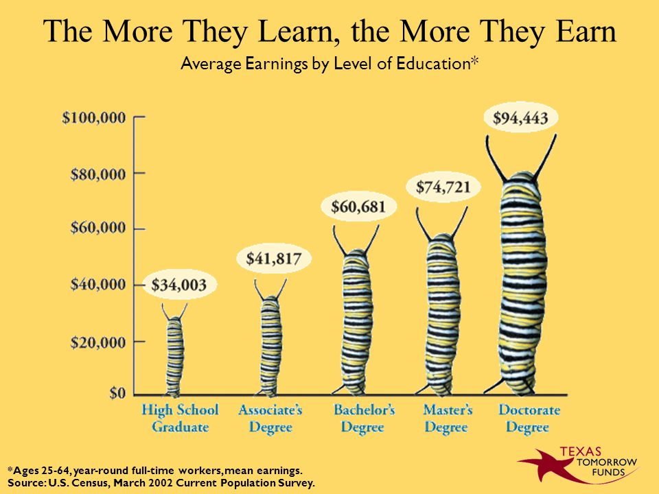 The More They Learn, the More They Earn Average Earnings by Level of Education* *Ages 25-64, year-round full-time workers, mean earnings.