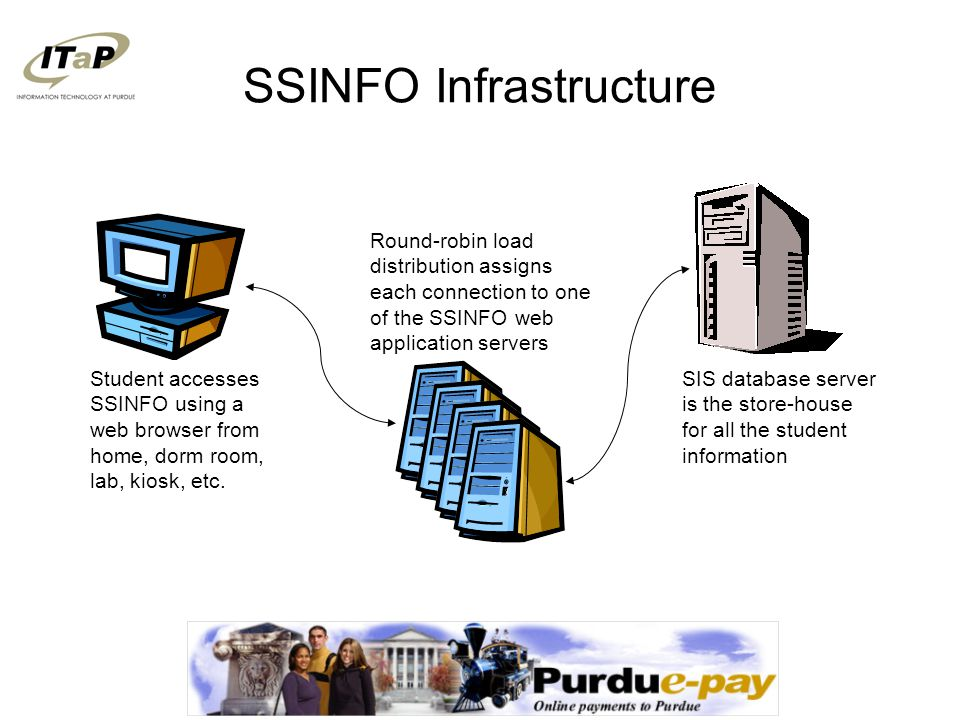SSINFO Infrastructure SIS database server is the authoritative source for some student data, but not all Data that still must be synchronized with legacy systems passes through the Distributed Processing Environment (DPE) on a nightly basis Mainframe is still the source for Registration, Bursar, Financial Aid and other student information