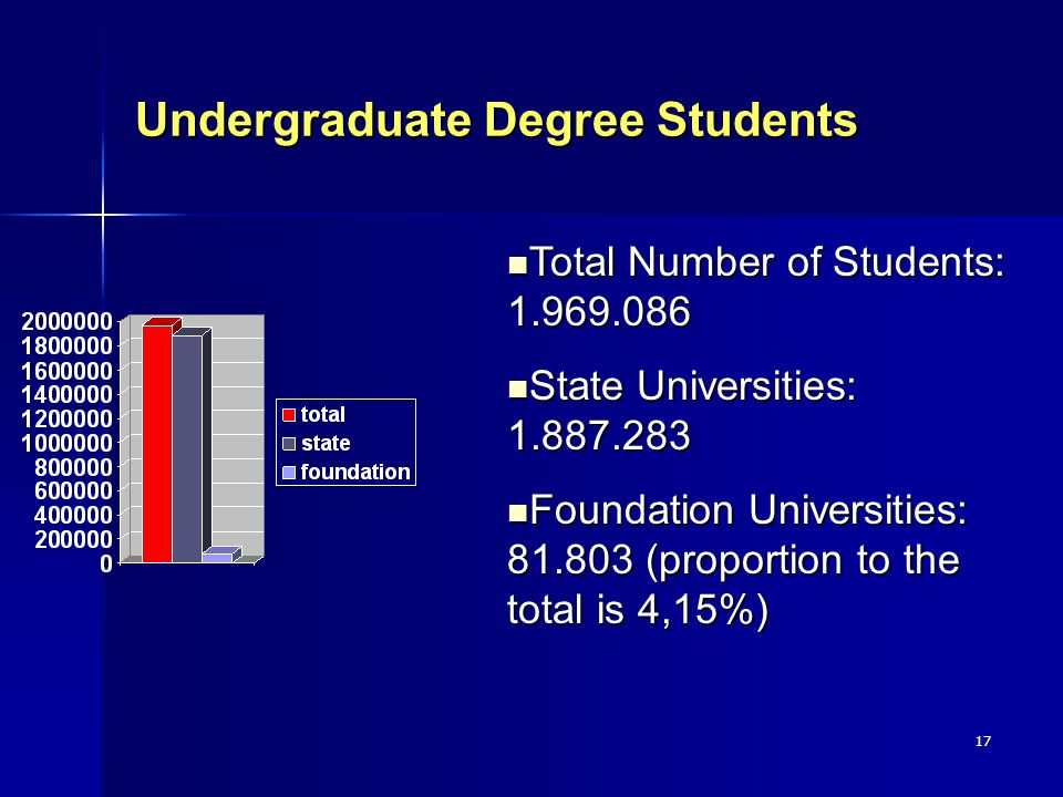 17 Undergraduate Degree Students Total Number of Students: 1.969.086 Total Number of Students: 1.969.086 State Universities: 1.887.283 State Universities: 1.887.283 Foundation Universities: 81.803 (proportion to the total is 4,15%) Foundation Universities: 81.803 (proportion to the total is 4,15%)