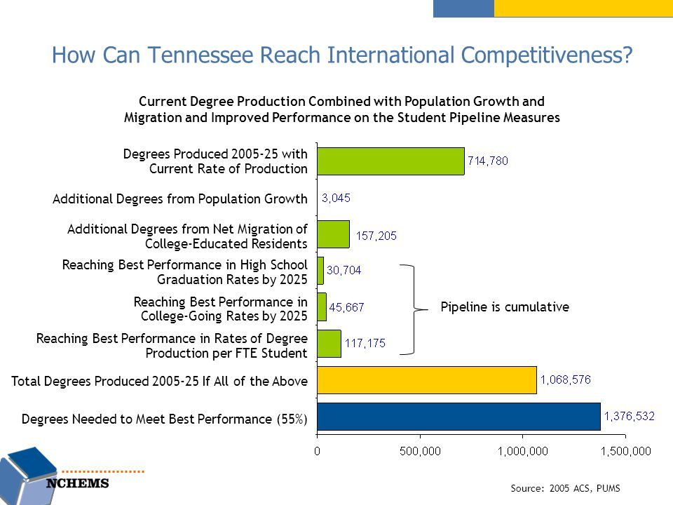 How Can Tennessee Reach International Competitiveness.