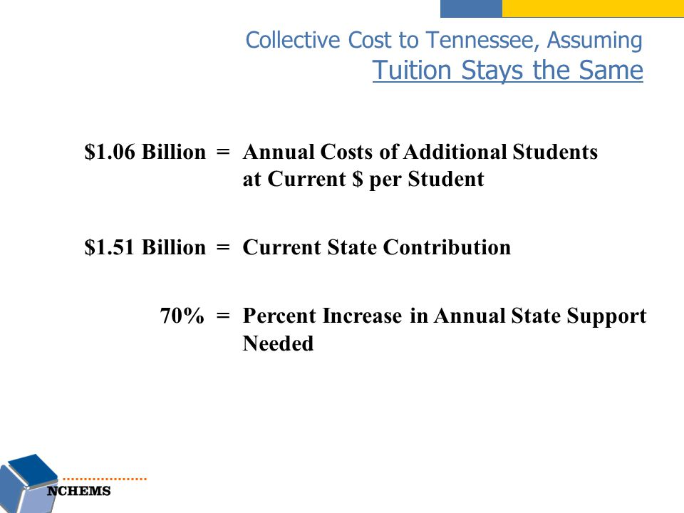 Collective Cost to Tennessee, Assuming Tuition Stays the Same $1.06 Billion =Annual Costs of Additional Students at Current $ per Student $1.51 Billion =Current State Contribution 70% =Percent Increase in Annual State Support Needed