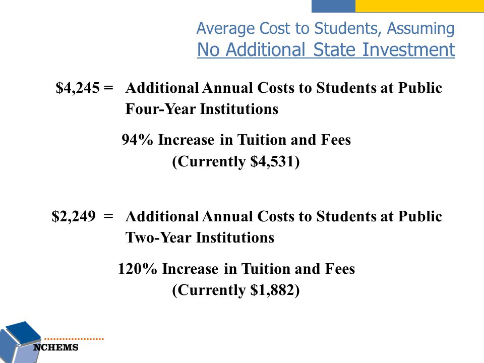 Average Cost to Students, Assuming No Additional State Investment $4,245 =Additional Annual Costs to Students at Public Four-Year Institutions 94% Increase in Tuition and Fees (Currently $4,531) $2,249 =Additional Annual Costs to Students at Public Two-Year Institutions 120% Increase in Tuition and Fees (Currently $1,882)