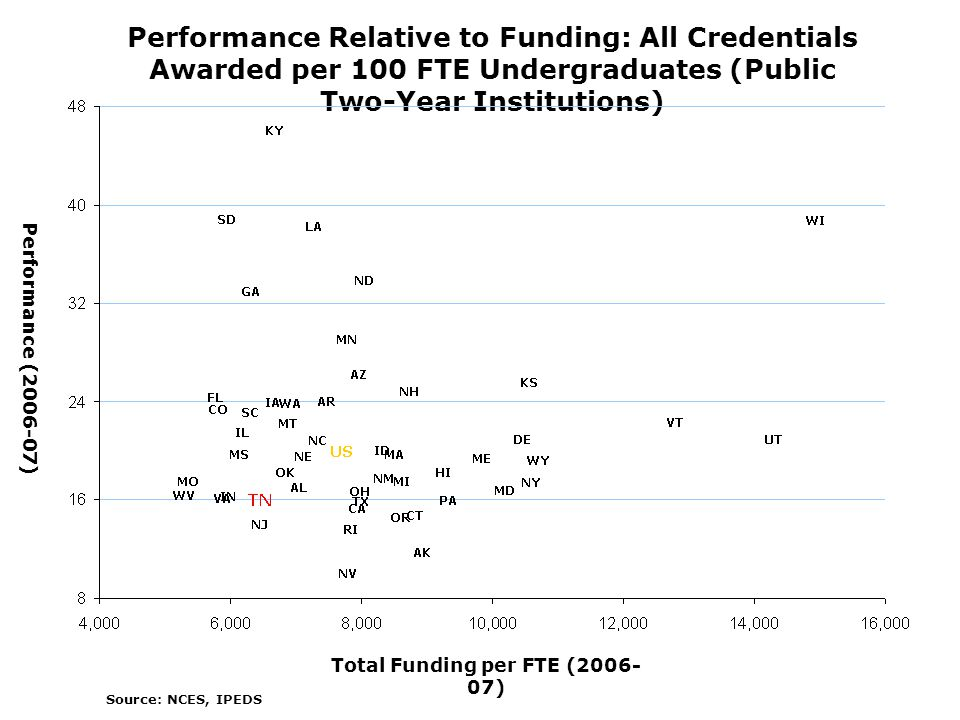 Total Funding per FTE ( ) Performance ( ) Performance Relative to Funding: All Credentials Awarded per 100 FTE Undergraduates (Public Two-Year Institutions) Source: NCES, IPEDS