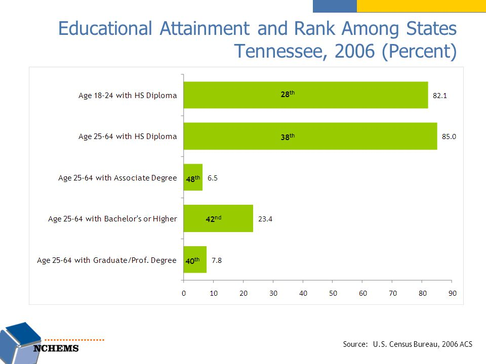 Educational Attainment and Rank Among States Tennessee, 2006 (Percent) Source: U.S.