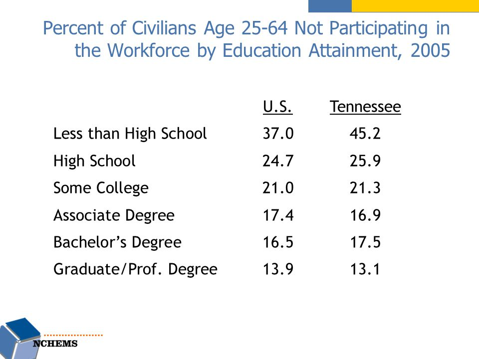Percent of Civilians Age Not Participating in the Workforce by Education Attainment, 2005 U.S.Tennessee Less than High School High School Some College Associate Degree Bachelor's Degree Graduate/Prof.