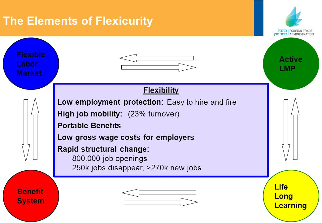 Flexible Labor Market The Elements of Flexicurity Active LMP Life Long Learning Benefit System Flexibility Low employment protection: Easy to hire and fire High job mobility: (23% turnover) Portable Benefits Low gross wage costs for employers Rapid structural change: 800.000 job openings 250k jobs disappear, >270k new jobs