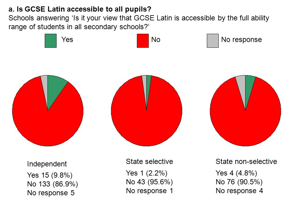 a. Is GCSE Latin accessible to all pupils.