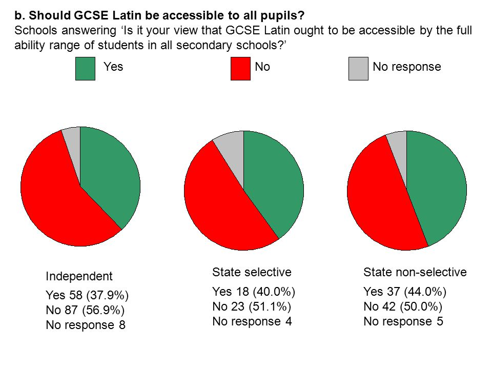 b. Should GCSE Latin be accessible to all pupils.