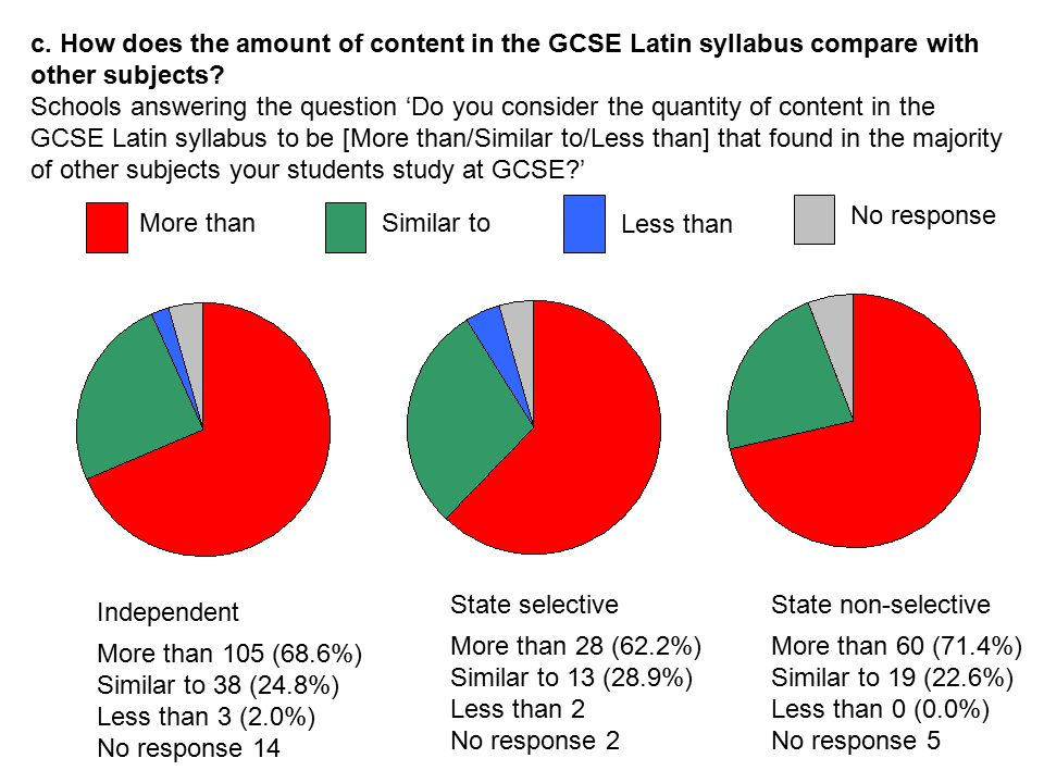 c. How does the amount of content in the GCSE Latin syllabus compare with other subjects? Schools answering the question 'Do you consider the quantity