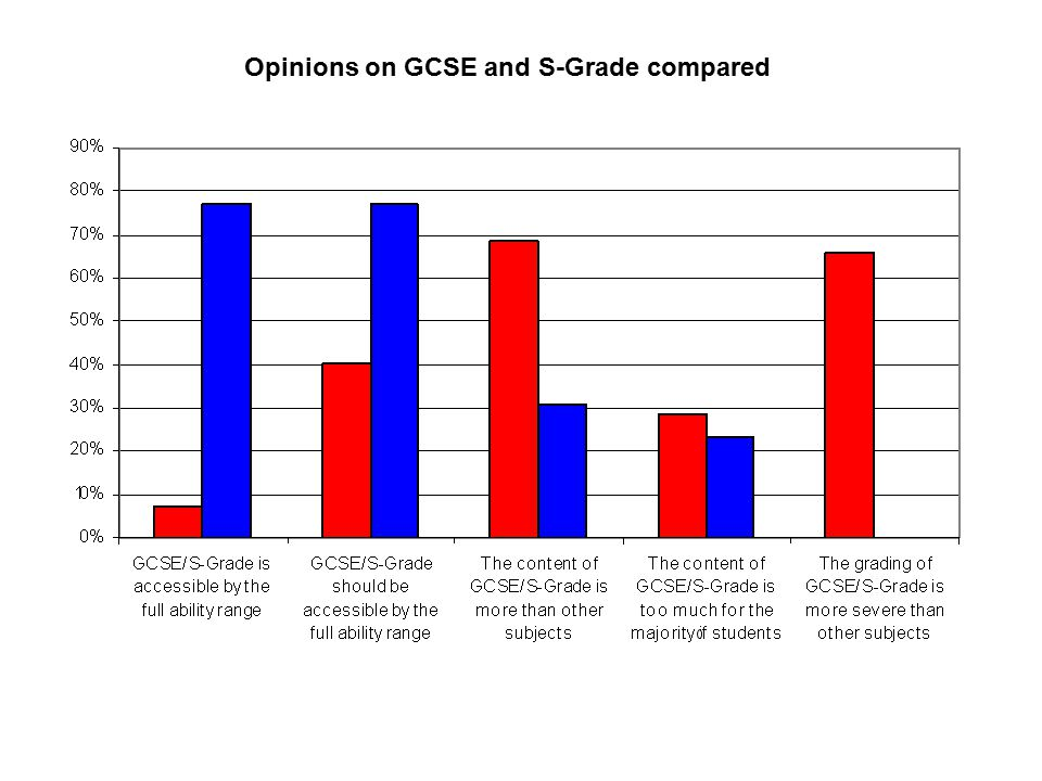 Opinions on GCSE and S-Grade compared