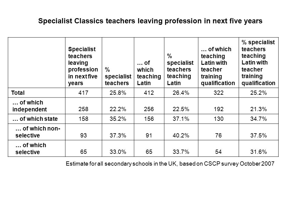 Specialist teachers leaving profession in next five years % specialist teachers … of which teaching Latin % specialist teachers teaching Latin … of wh