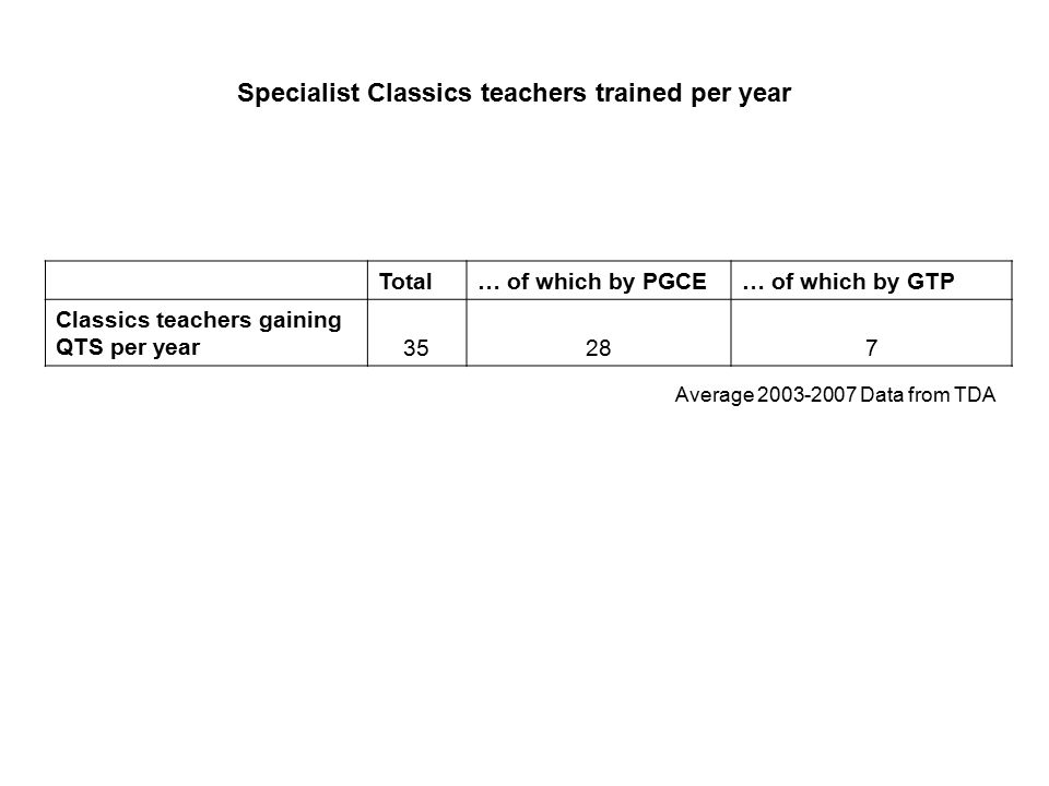 Total… of which by PGCE… of which by GTP Classics teachers gaining QTS per year 35287 Specialist Classics teachers trained per year Average 2003-2007 Data from TDA