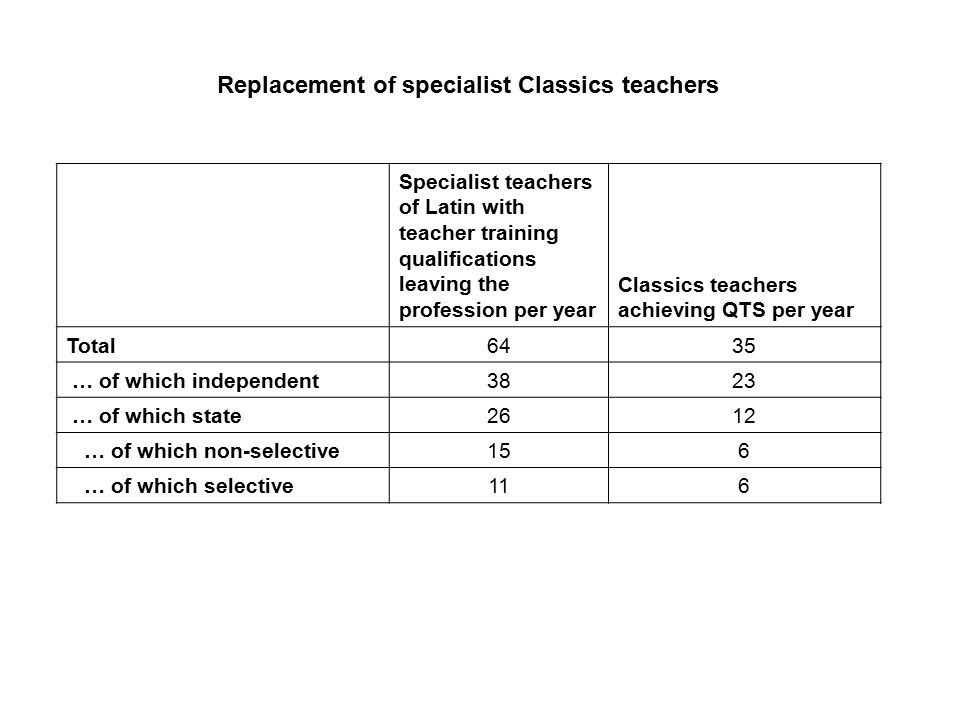 Specialist teachers of Latin with teacher training qualifications leaving the profession per year Classics teachers achieving QTS per year Total6435 … of which independent3823 … of which state2612 … of which non-selective156 … of which selective116 Replacement of specialist Classics teachers