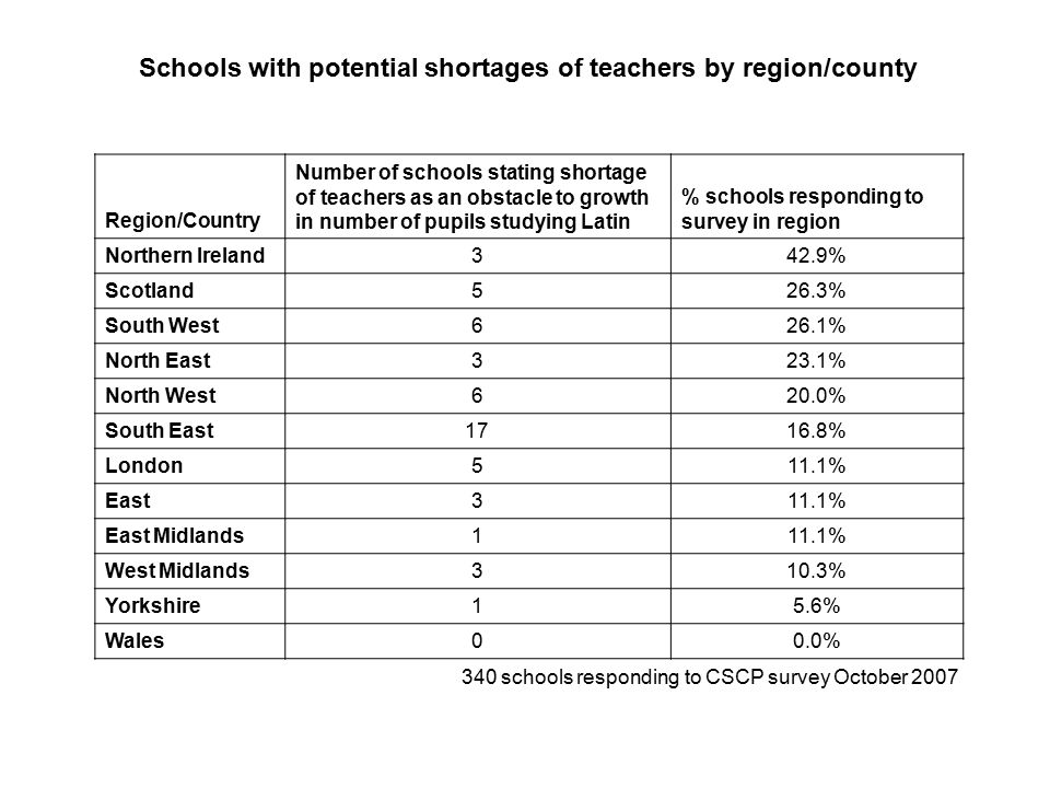Region/Country Number of schools stating shortage of teachers as an obstacle to growth in number of pupils studying Latin % schools responding to surv