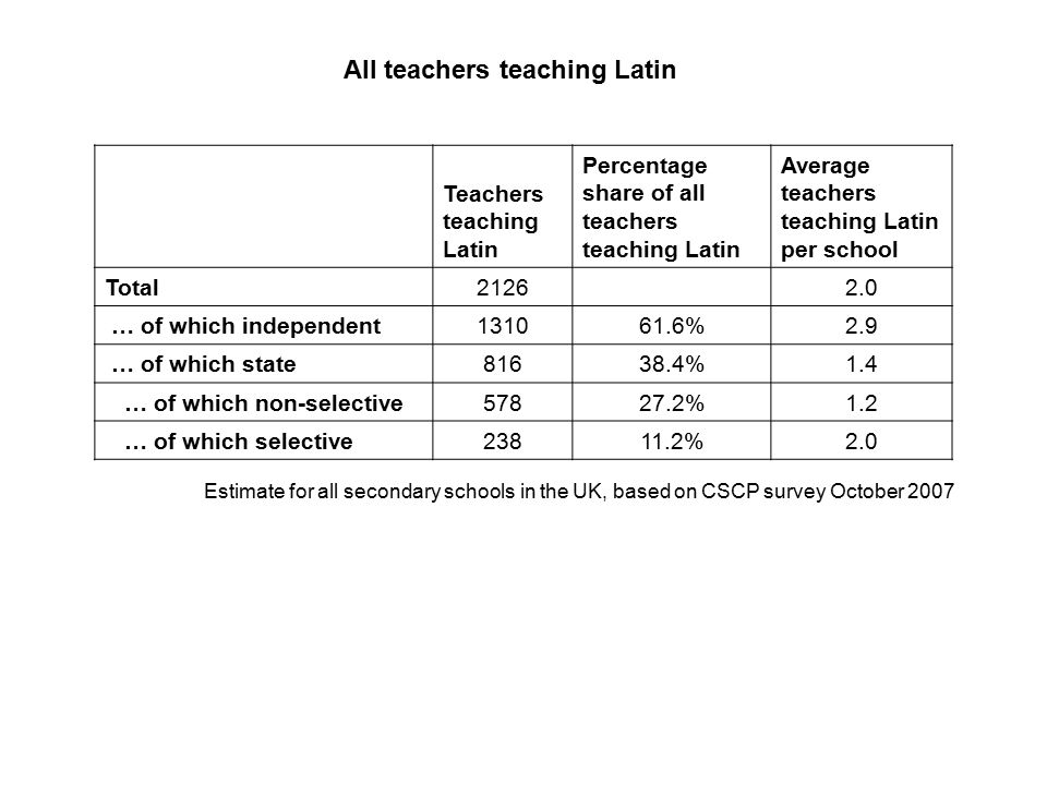 Teachers teaching Latin Percentage share of all teachers teaching Latin Average teachers teaching Latin per school Total21262.0 … of which independent131061.6%2.9 … of which state81638.4%1.4 … of which non-selective57827.2%1.2 … of which selective23811.2%2.0 All teachers teaching Latin Estimate for all secondary schools in the UK, based on CSCP survey October 2007
