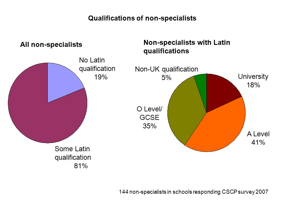 Qualifications of non-specialists All non-specialists Non-specialists with Latin qualifications No Latin qualification 19% Some Latin qualification 81% University 18% A Level 41% O Level/ GCSE 35% Non-UK qualification 5% 144 non-specialists in schools responding CSCP survey 2007