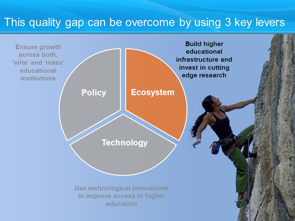 10 This quality gap can be overcome by using 3 key levers Ensure growth across both, 'elite' and 'mass' educational institutions Policy Ecosystem Technology Use technological innovations to improve access to higher education Build higher educational infrastructure and invest in cutting edge research