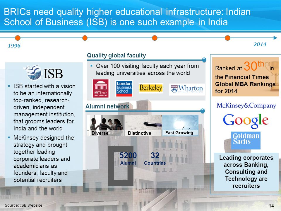 14 BRICs need quality higher educational infrastructure: Indian School of Business (ISB) is one such example in India ▪ ISB started with a vision to be an internationally top-ranked, research- driven, independent management institution, that grooms leaders for India and the world ▪ McKinsey designed the strategy and brought together leading corporate leaders and academicians as founders, faculty and potential recruiters Leading corporates across Banking, Consulting and Technology are recruiters Ranked at 30 th in the Financial Times Global MBA Rankings for 2014 1996 2014 ▪ Over 100 visiting faculty each year from leading universities across the world Quality global faculty Alumni network DiverseDistinctive Fast Growing  5200 Alumni 32 Countries Source: ISB Website