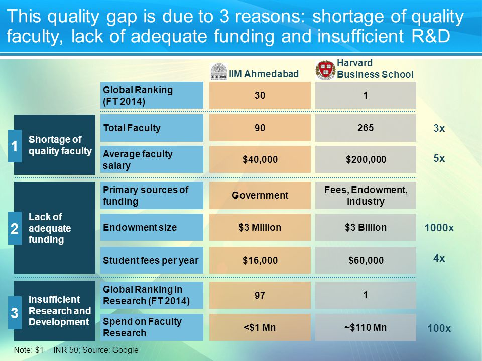 5 This quality gap is due to 3 reasons: shortage of quality faculty, lack of adequate funding and insufficient R&D Shortage of quality faculty 5x Average faculty salary $200,000 $40,000 3x Total Faculty265 90 1 Lack of adequate funding 1000x Endowment size$3 Billion $3 Million 4x Student fees per year$60,000 $16,000 Primary sources of funding Fees, Endowment, Industry Government 2 IIM Ahmedabad Harvard Business School Global Ranking (FT 2014) 1 30 Insufficient Research and Development 100x Spend on Faculty Research ~$110 Mn <$1 Mn Global Ranking in Research (FT 2014) 1 97 3 Note: $1 = INR 50; Source: Google